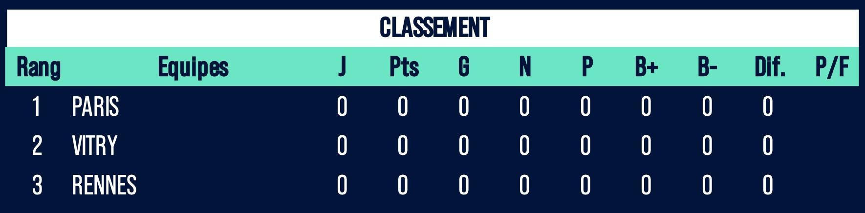 Class fut f zone b 1